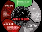 Aufbau des Krav Maga Selbstverteidigungs Training